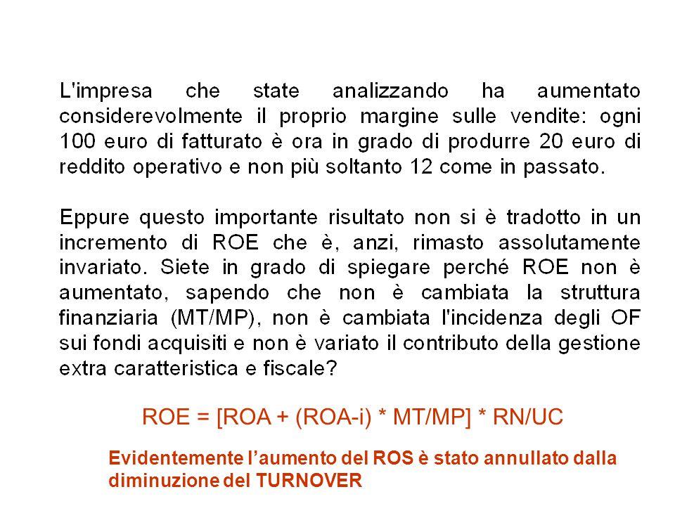 Evidentemente l'aumento del ROS è stato annullato dalla diminuzione del TURNOVER ROE = [ROA + (ROA-i) * MT/MP] * RN/UC