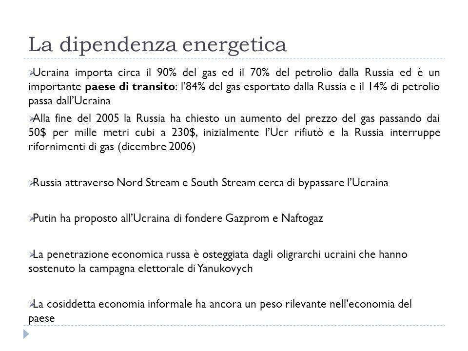 La dipendenza energetica  Ucraina importa circa il 90% del gas ed il 70% del petrolio dalla Russia ed è un importante paese di transito: l'84% del gas esportato dalla Russia e il 14% di petrolio passa dall'Ucraina  Alla fine del 2005 la Russia ha chiesto un aumento del prezzo del gas passando dai 50$ per mille metri cubi a 230$, inizialmente l'Ucr rifiutò e la Russia interruppe rifornimenti di gas (dicembre 2006)  Russia attraverso Nord Stream e South Stream cerca di bypassare l'Ucraina  Putin ha proposto all'Ucraina di fondere Gazprom e Naftogaz  La penetrazione economica russa è osteggiata dagli oligrarchi ucraini che hanno sostenuto la campagna elettorale di Yanukovych  La cosiddetta economia informale ha ancora un peso rilevante nell'economia del paese