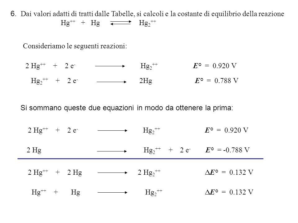 Consideriamo le seguenti reazioni: 2 Hg ++ + 2 e - Hg 2 ++ E° = 0.920 V Hg 2 ++ + 2 e - 2Hg E° = 0.788 V Si sommano queste due equazioni in modo da ottenere la prima: 2 Hg ++ + 2 e - Hg 2 ++ E° = 0.920 V 2 Hg Hg 2 ++ + 2 e - E° = -0.788 V 2 Hg ++ + 2 Hg 2 Hg 2 ++  E° = 0.132 V Hg ++ + Hg Hg 2 ++  E° = 0.132 V 6.
