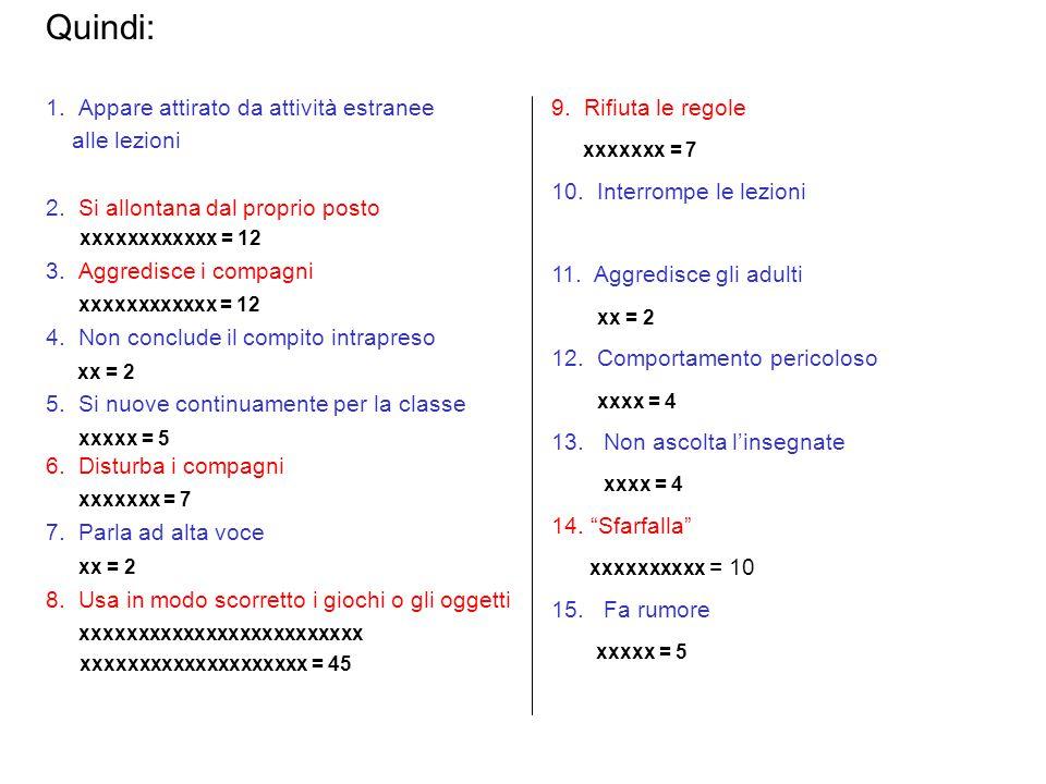 1. Appare attirato da attività estranee alle lezioni 2. Si allontana dal proprio posto xxxxxxxxxxxx = 12 3. Aggredisce i compagni xxxxxxxxxxxx = 12 4.