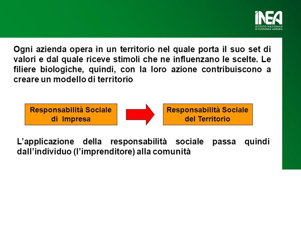 Responsabilità Sociale di Impresa Responsabilità Sociale del Territorio Ogni azienda opera in un territorio nel quale porta il suo set di valori e dal quale riceve stimoli che ne influenzano le scelte.
