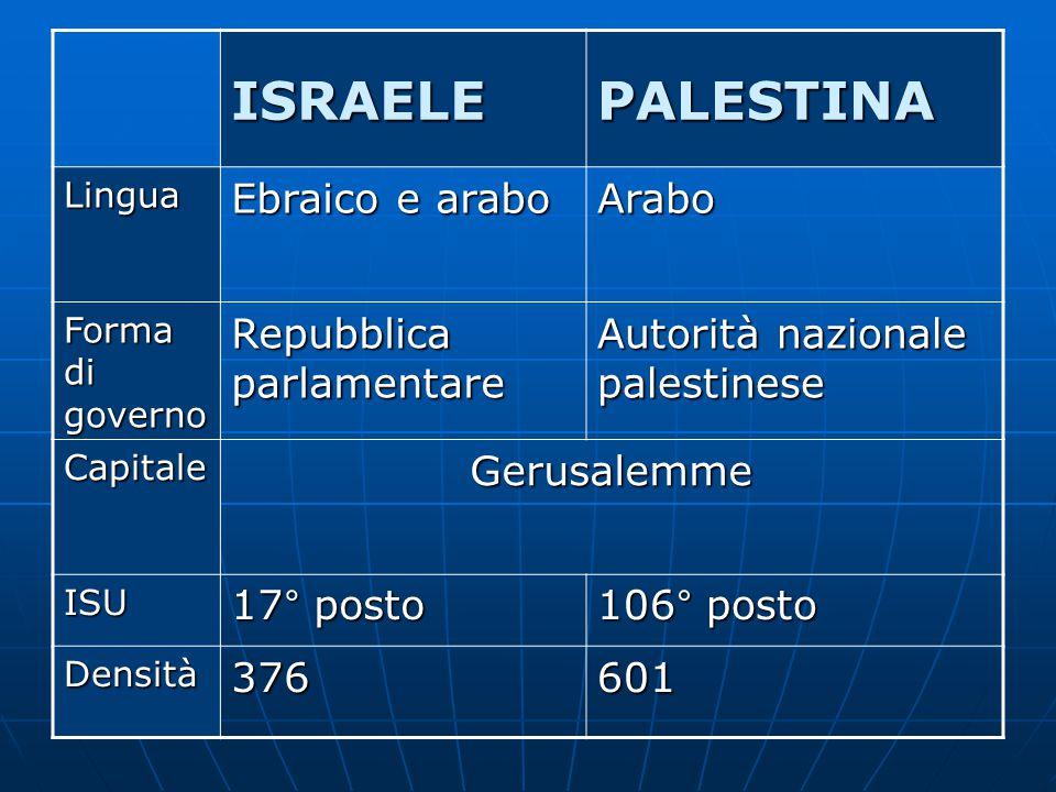 ISRAELEPALESTINA Lingua Ebraico e arabo Arabo Forma di governo Repubblica parlamentare Autorità nazionale palestinese CapitaleGerusalemme ISU 17° posto 106° posto Densità376601
