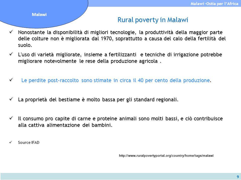 9 Malawi -Ostia per l'Africa Malawi Rural poverty in Malawi Nonostante la disponibilità di migliori tecnologie, la produttività della maggior parte de