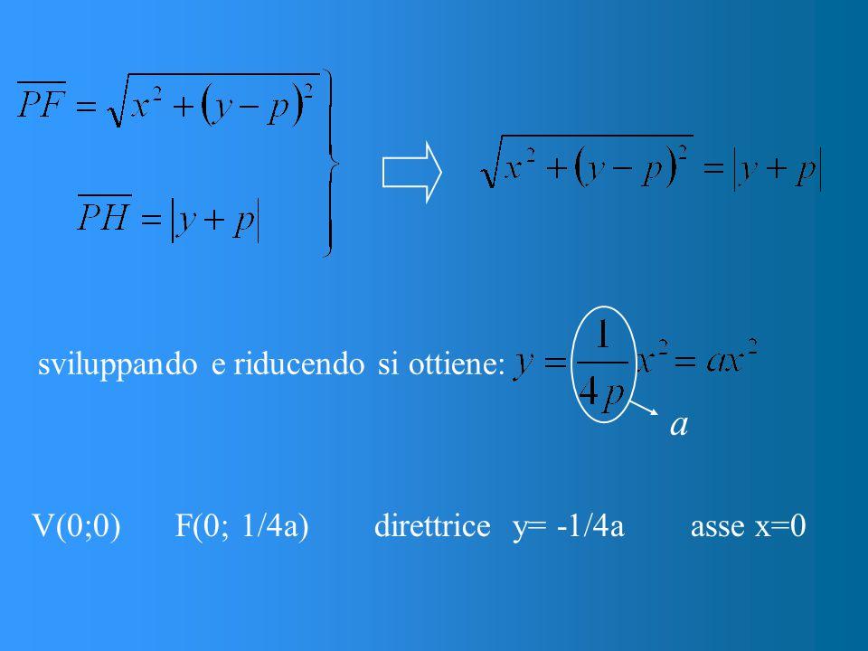 sviluppando e riducendo si ottiene: a V(0;0)F(0; 1/4a)direttrice y= -1/4aasse x=0
