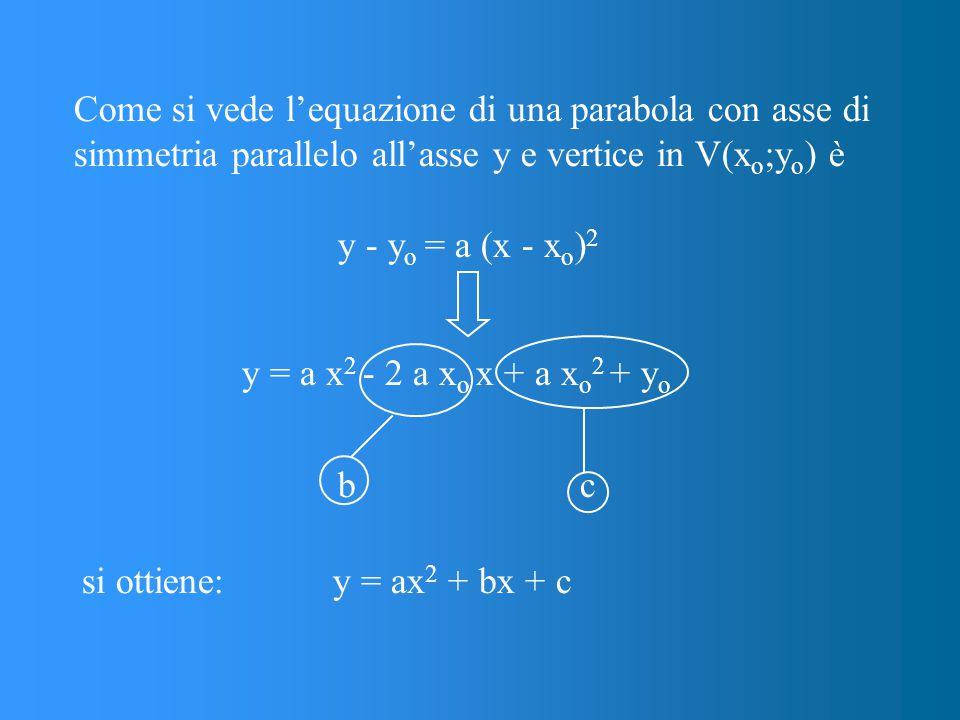 Come si vede l'equazione di una parabola con asse di simmetria parallelo all'asse y e vertice in V(x o ;y o ) è y - y o = a (x - x o ) 2 y = a x 2 - 2 a x o x + a x o 2 + y o y = ax 2 + bx + c si ottiene: b c