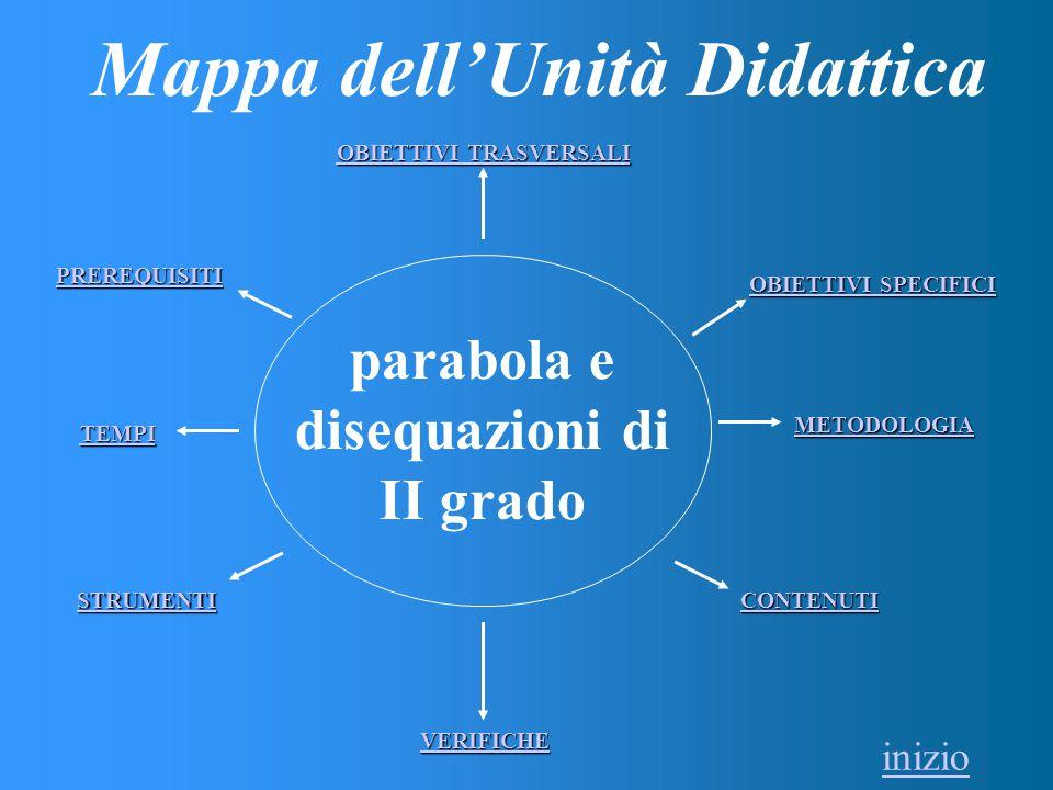 parabola e disequazioni di II grado OBIETTIVI TRASVERSALI OBIETTIVI TRASVERSALI PREREQUISITI OBIETTIVI SPECIFICI OBIETTIVI SPECIFICI CONTENUTI METODOLOGIA VERIFICHE STRUMENTI TEMPI Mappa dell'Unità Didattica inizio