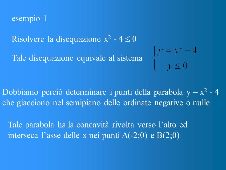 esempio 1 Risolvere la disequazione x 2 - 4  0 Tale disequazione equivale al sistema Dobbiamo perciò determinare i punti della parabola y = x 2 - 4 che giacciono nel semipiano delle ordinate negative o nulle Tale parabola ha la concavità rivolta verso l'alto ed interseca l'asse delle x nei punti A(-2;0) e B(2;0)
