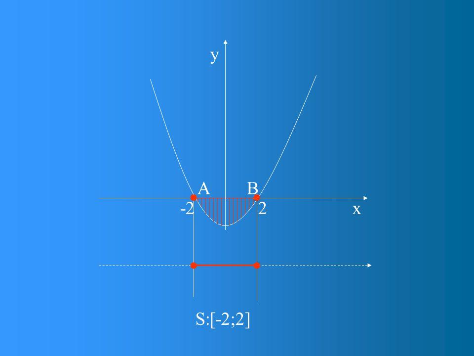 x y 2-2 AB S:[-2;2]  