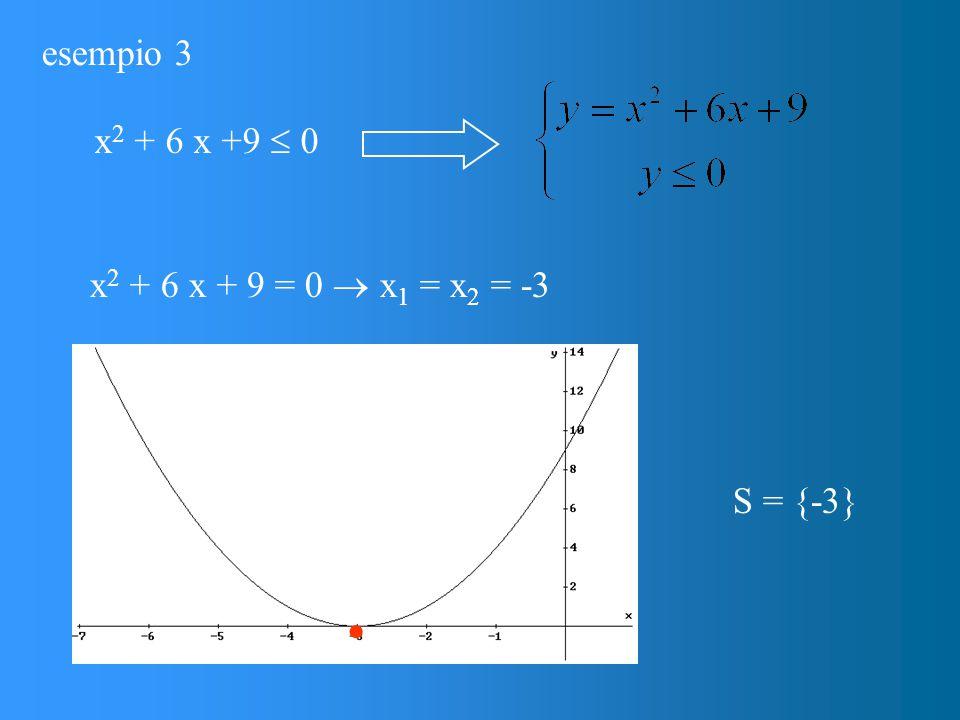 esempio 3 x 2 + 6 x +9  0 x 2 + 6 x + 9 = 0  x 1 = x 2 = -3  S = {-3}