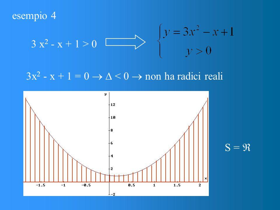 esempio 4 3x 2 - x + 1 = 0   < 0  non ha radici reali 3 x 2 - x + 1 > 0 S = 