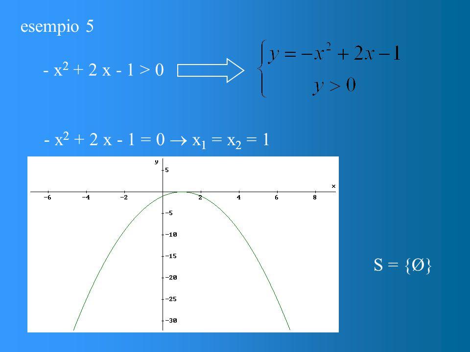 esempio 5 - x 2 + 2 x - 1 = 0  x 1 = x 2 = 1 - x 2 + 2 x - 1 > 0 S = {Ø}