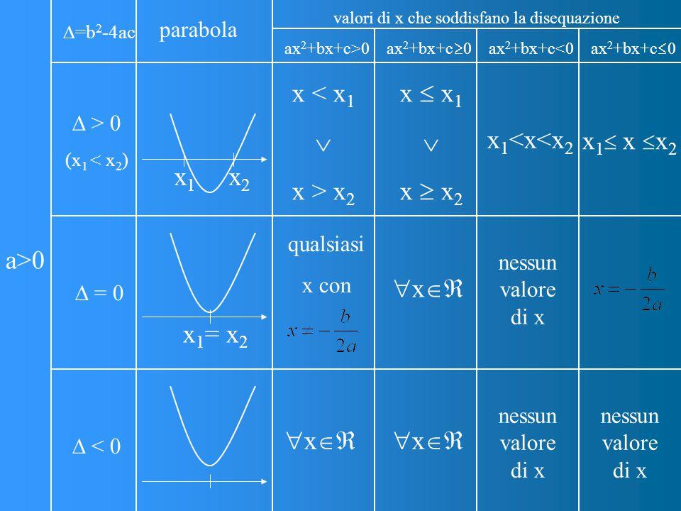a>0  =b 2 -4ac parabola valori di x che soddisfano la disequazione ax 2 +bx+c>0 ax 2 +bx+c  0 ax 2 +bx+c<0 ax 2 +bx+c  0  = 0  < 0 x 1 = x 2  > 0 (x 1 < x 2 ) x1x1 x2x2 x < x 1  x > x 2 x  x 1  x  x 2 x 1 <x<x 2 x 1  x  x 2 qualsiasi x con  x  nessun valore di x