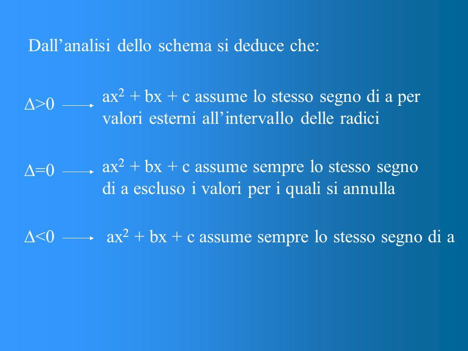 Dall'analisi dello schema si deduce che:  >0 ax 2 + bx + c assume lo stesso segno di a per valori esterni all'intervallo delle radici ax 2 + bx + c assume sempre lo stesso segno di a escluso i valori per i quali si annulla  =0 ax 2 + bx + c assume sempre lo stesso segno di a  <0