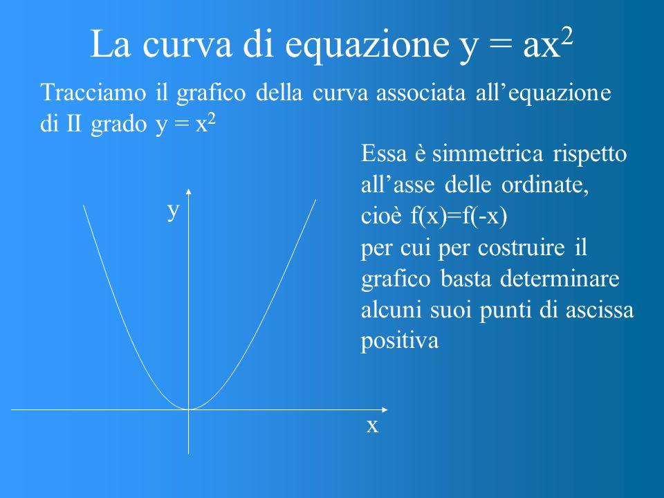 Tracciamo il grafico della curva associata all'equazione di II grado y = x 2 Essa è simmetrica rispetto all'asse delle ordinate, cioè f(x)=f(-x) x y per cui per costruire il grafico basta determinare alcuni suoi punti di ascissa positiva La curva di equazione y = ax 2