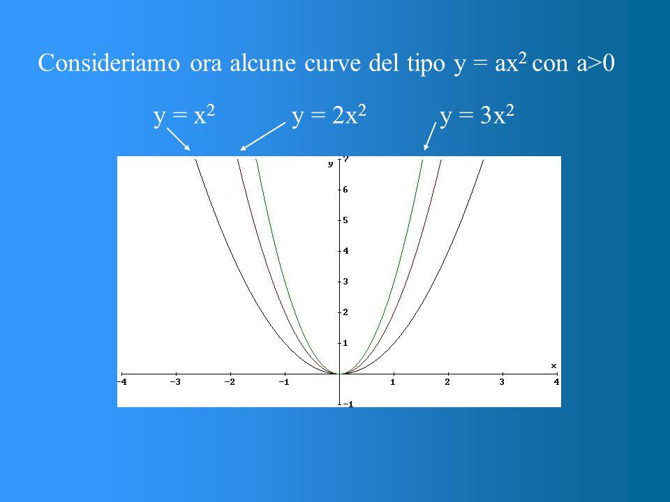 Consideriamo ora alcune curve del tipo y = ax 2 con a>0 y = x 2 y = 2x 2 y = 3x 2
