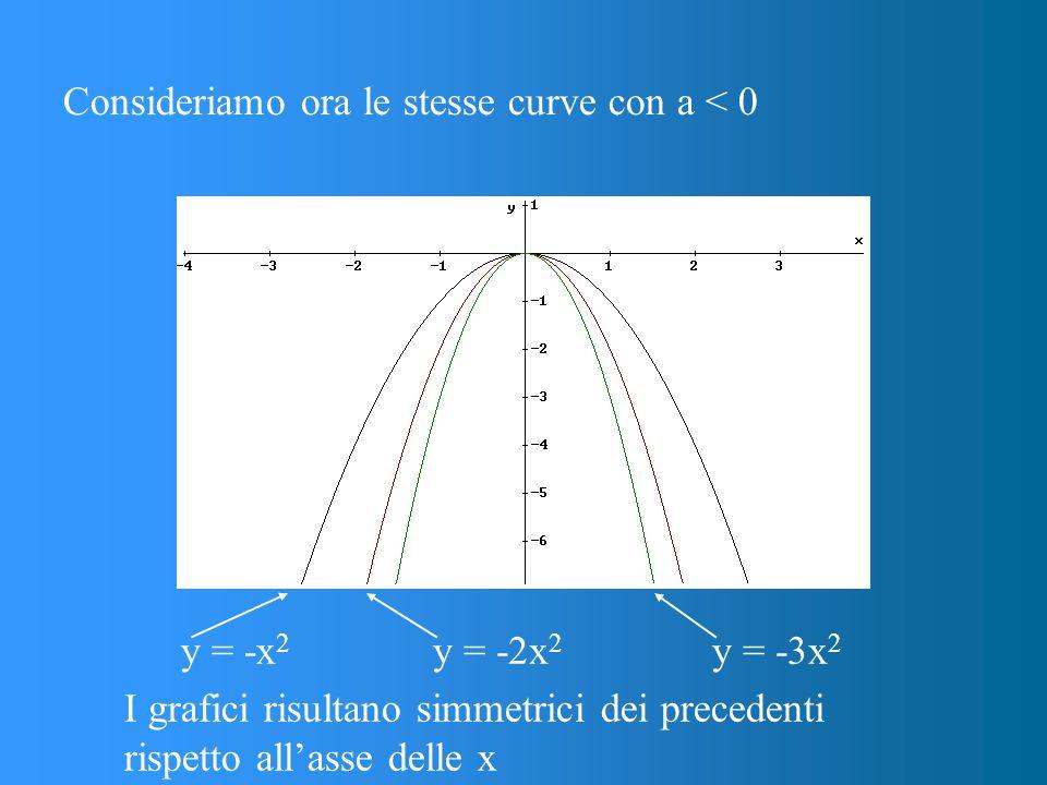 Consideriamo ora le stesse curve con a < 0 I grafici risultano simmetrici dei precedenti rispetto all'asse delle x y = -x 2 y = -2x 2 y = -3x 2