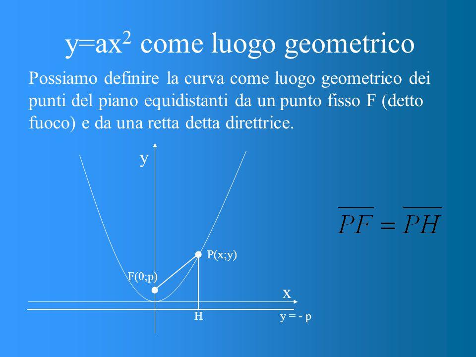 y=ax 2 come luogo geometrico Possiamo definire la curva come luogo geometrico dei punti del piano equidistanti da un punto fisso F (detto fuoco) e da una retta detta direttrice.