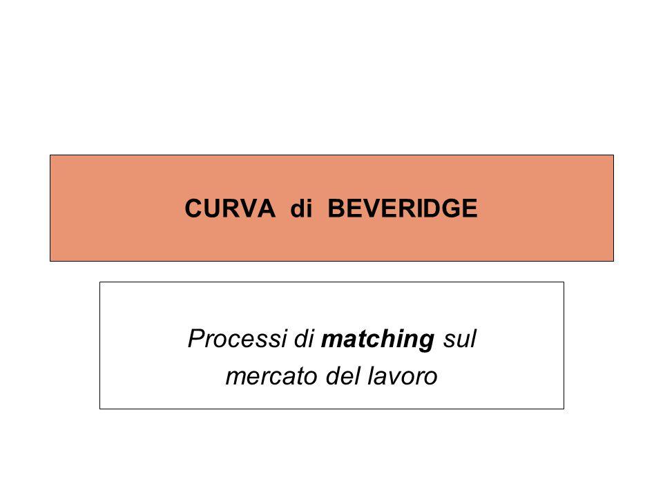 CURVA di BEVERIDGE Processi di matching sul mercato del lavoro