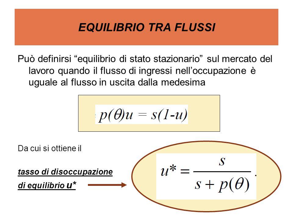 EQUILIBRIO TRA FLUSSI Può definirsi equilibrio di stato stazionario sul mercato del lavoro quando il flusso di ingressi nell'occupazione è uguale al flusso in uscita dalla medesima Da cui si ottiene il tasso di disoccupazione di equilibrio u*