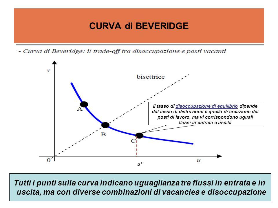 CURVA di BEVERIDGE Tutti i punti sulla curva indicano uguaglianza tra flussi in entrata e in uscita, ma con diverse combinazioni di vacancies e disocc