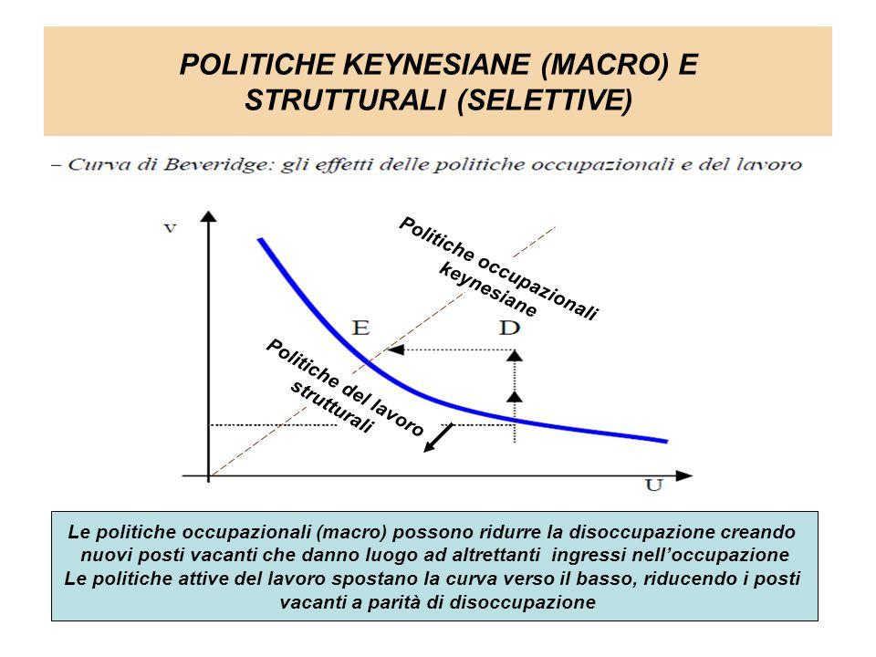 POLITICHE KEYNESIANE (MACRO) E STRUTTURALI (SELETTIVE) Le politiche occupazionali (macro) possono ridurre la disoccupazione creando nuovi posti vacanti che danno luogo ad altrettanti ingressi nell'occupazione Le politiche attive del lavoro spostano la curva verso il basso, riducendo i posti vacanti a parità di disoccupazione Politiche occupazionali keynesiane Politiche del lavoro strutturali