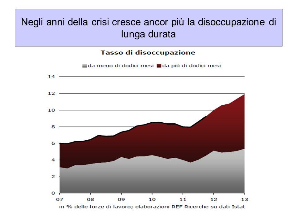 Componenti strutturale e congiunturali della disoccupazione in Italia