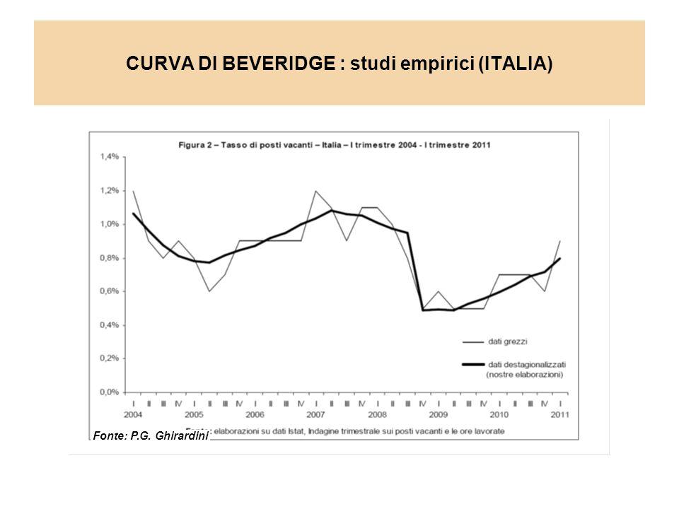 CURVA DI BEVERIDGE : studi empirici (ITALIA) Fonte: P.G. Ghirardini