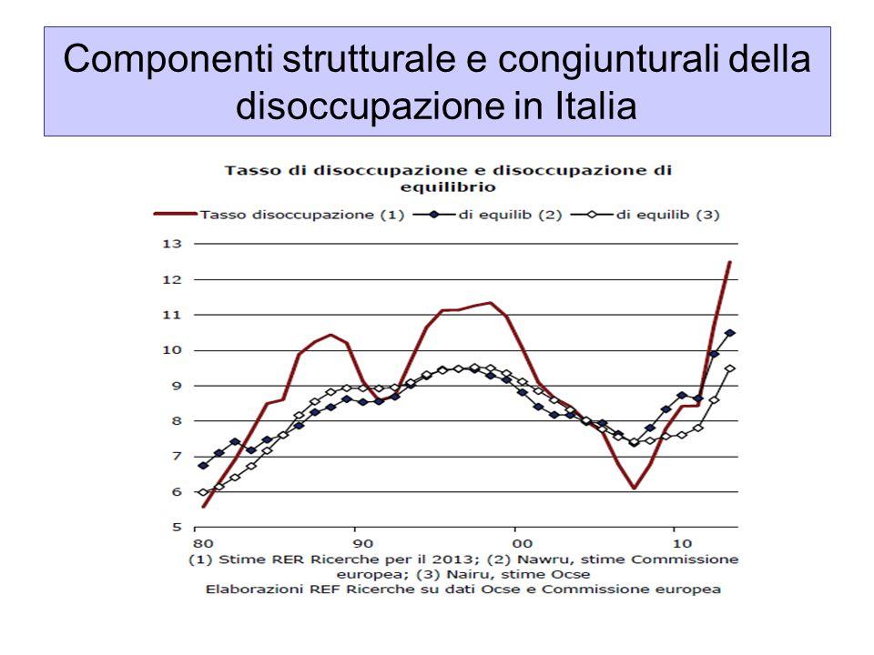 ESEMPIO Esistono diversi tassi di disoccupazione di equilibrio che assicurano l'uguaglianza tra flussi (dato il tasso di creazione e di distruzione dei posti di lavoro) 20%