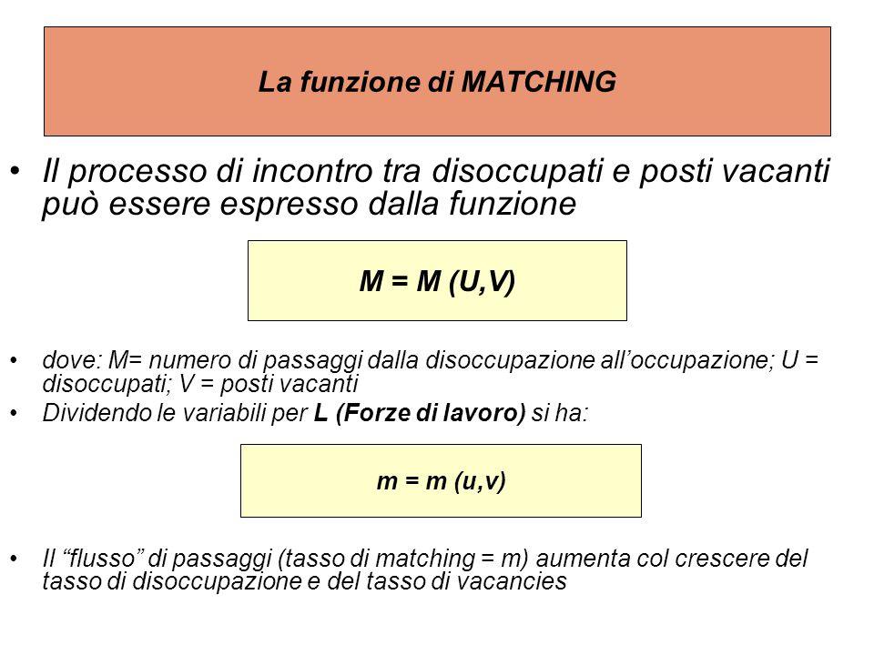 La funzione di MATCHING Il processo di incontro tra disoccupati e posti vacanti può essere espresso dalla funzione dove: M= numero di passaggi dalla disoccupazione all'occupazione; U = disoccupati; V = posti vacanti Dividendo le variabili per L (Forze di lavoro) si ha: Il flusso di passaggi (tasso di matching = m) aumenta col crescere del tasso di disoccupazione e del tasso di vacancies M = M (U,V) m = m (u,v)