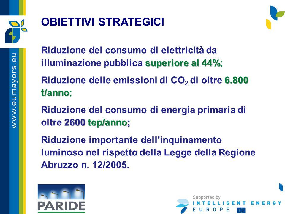 OBIETTIVI STRATEGICI superiore al 44% Riduzione del consumo di elettricità da illuminazione pubblica superiore al 44%; 6.800 t/anno Riduzione delle emissioni di CO 2 di oltre 6.800 t/anno; 2600 tep/anno; Riduzione del consumo di energia primaria di oltre 2600 tep/anno; Riduzione importante dell inquinamento luminoso nel rispetto della Legge della Regione Abruzzo n.