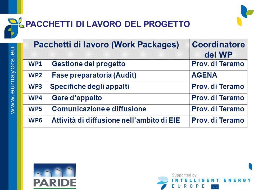 Pacchetti di lavoro (Work Packages)Coordinatore del WP WP1 Gestione del progettoProv. di Teramo WP2 Fase preparatoria (Audit)AGENA WP3 Specifiche degl