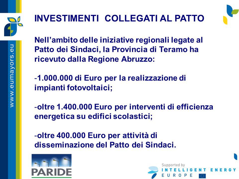 INVESTIMENTI COLLEGATI AL PATTO Nell'ambito delle iniziative regionali legate al Patto dei Sindaci, la Provincia di Teramo ha ricevuto dalla Regione Abruzzo: -1.000.000 di Euro per la realizzazione di impianti fotovoltaici; -oltre 1.400.000 Euro per interventi di efficienza energetica su edifici scolastici; -oltre 400.000 Euro per attività di disseminazione del Patto dei Sindaci.