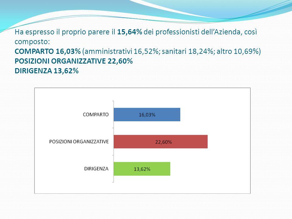 Ha espresso il proprio parere il 15,64% dei professionisti dell'Azienda, così composto: COMPARTO 16,03% (amministrativi 16,52%; sanitari 18,24%; altro 10,69%) POSIZIONI ORGANIZZATIVE 22,60% DIRIGENZA 13,62%