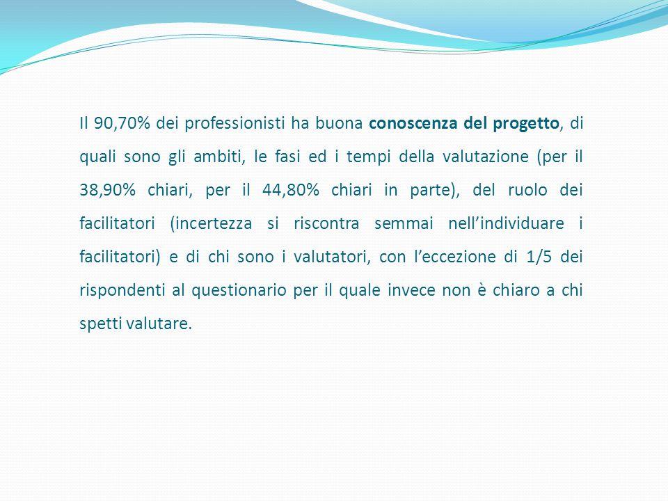 Il 90,70% dei professionisti ha buona conoscenza del progetto, di quali sono gli ambiti, le fasi ed i tempi della valutazione (per il 38,90% chiari, p