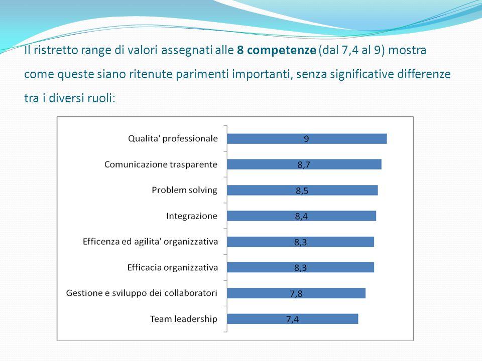 Il ristretto range di valori assegnati alle 8 competenze (dal 7,4 al 9) mostra come queste siano ritenute parimenti importanti, senza significative differenze tra i diversi ruoli: