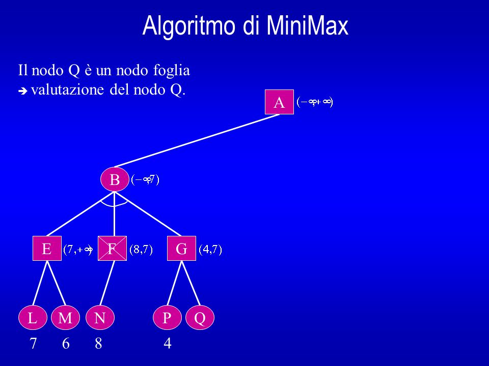 Algoritmo di MiniMax B A  E L 7 6 8 4  Il nodo Q è un nodo foglia  valutazione del nodo Q.