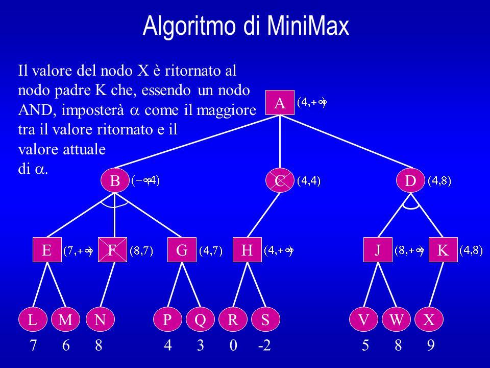 Algoritmo di MiniMax B A E L 7 6 8 4 3 0 -2 5 8 9  Il valore del nodo X è ritornato al nodo padre K che, essendo un nodo AND, imposterà  come il maggiore tra il valore ritornato e il valore attuale di .