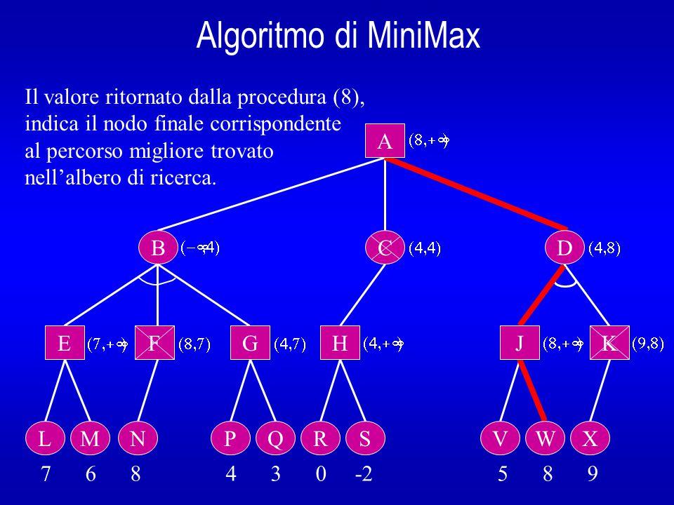 Algoritmo di MiniMax B A E L 7 6 8 4 3 0 -2 5 8 9  Il valore ritornato dalla procedura (8), indica il nodo finale corrispondente al percorso migliore trovato nell'albero di ricerca.