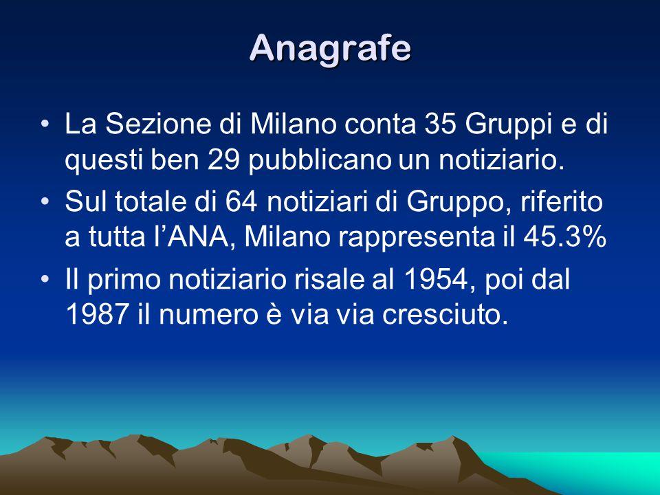 Anagrafe La Sezione di Milano conta 35 Gruppi e di questi ben 29 pubblicano un notiziario. Sul totale di 64 notiziari di Gruppo, riferito a tutta l'AN