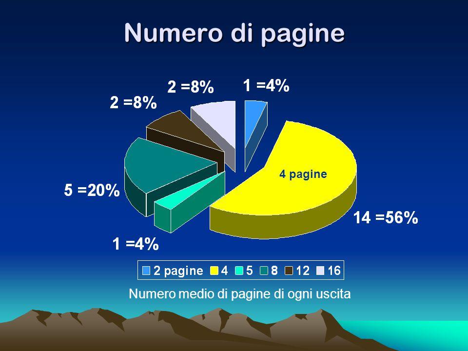 Numero di pagine Numero medio di pagine di ogni uscita 4 pagine