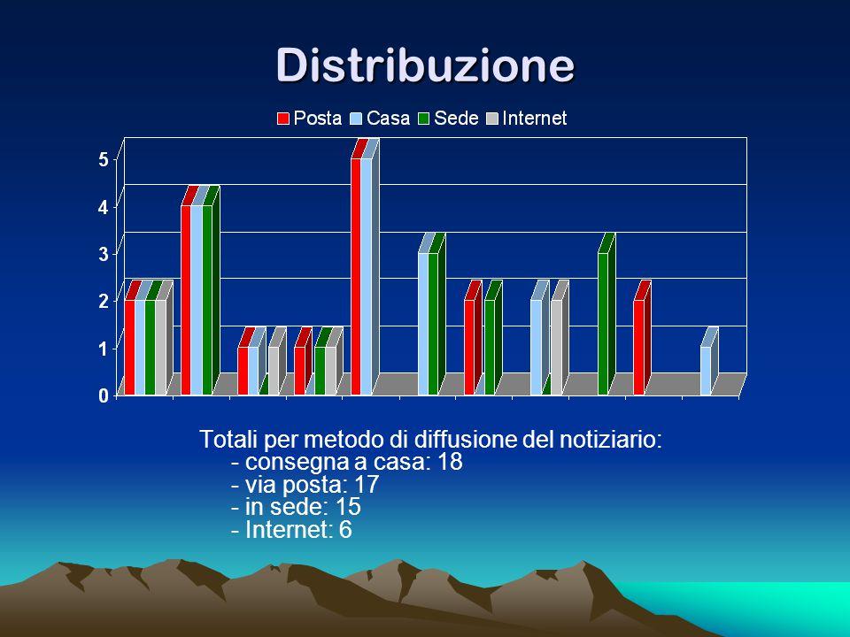 Distribuzione Totali per metodo di diffusione del notiziario: - consegna a casa: 18 - via posta: 17 - in sede: 15 - Internet: 6