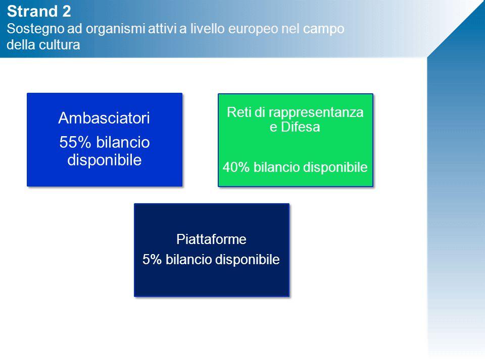 Strand 2 Sostegno ad organismi attivi a livello europeo nel campo della cultura Ambasciatori 55% bilancio disponibile Reti di rappresentanza e Difesa 40% bilancio disponibile Piattaforme 5% bilancio disponibile