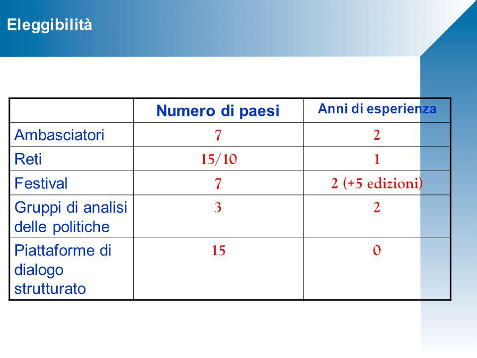 Eleggibilità Numero di paesi Anni di esperienza Ambasciatori 72 Reti 15/101 Festival 72 (+5 edizioni) Gruppi di analisi delle politiche 32 Piattaforme di dialogo strutturato 150