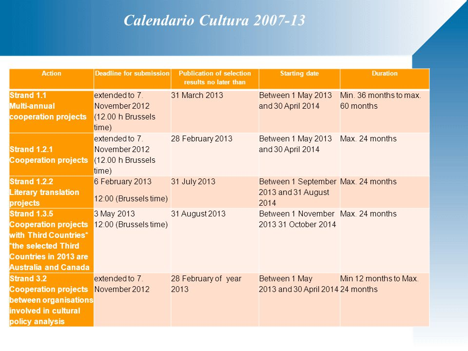 Calendario Cultura 2007-13 ActionDeadline for submission Publication of selection results no later than Starting dateDuration Strand 1.1 Multi-annual cooperation projects extended to 7.