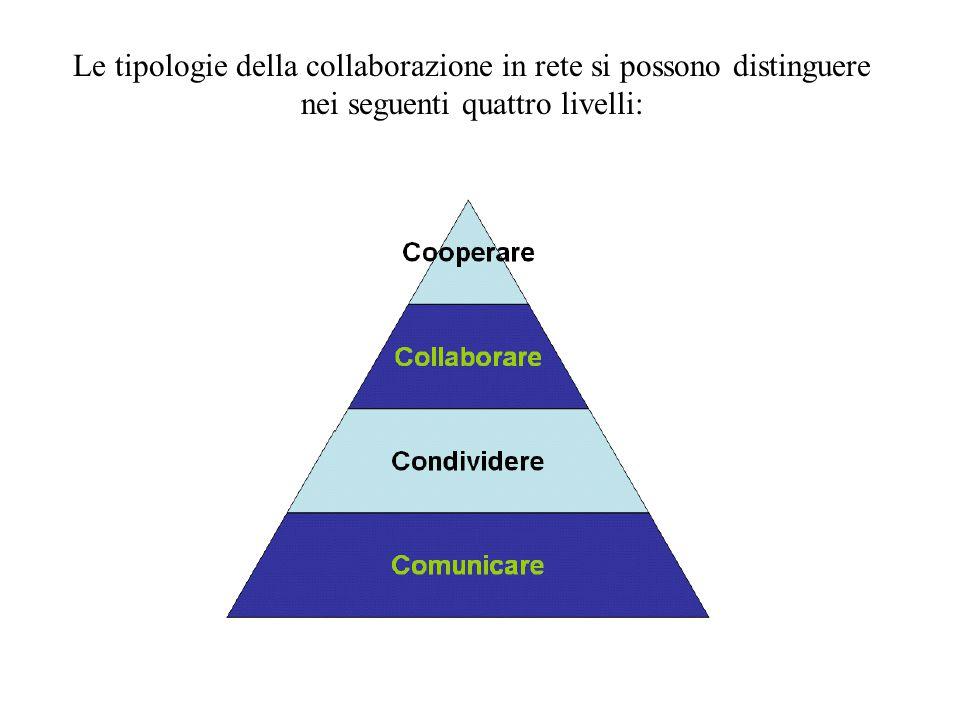 Le tipologie della collaborazione in rete si possono distinguere nei seguenti quattro livelli: