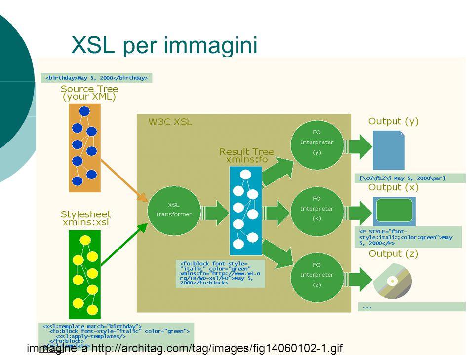 XSL per immagini immagine a http://architag.com/tag/images/fig14060102-1.gif