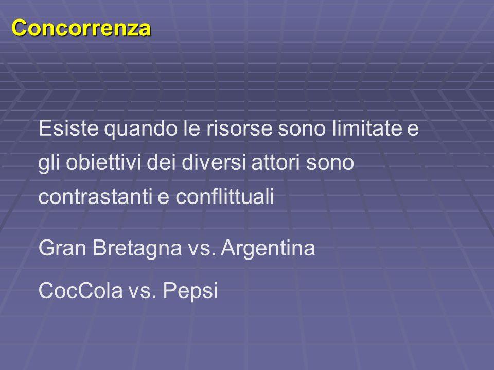 Concorrenza Esiste quando le risorse sono limitate e gli obiettivi dei diversi attori sono contrastanti e conflittuali Gran Bretagna vs. Argentina Coc