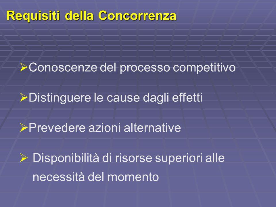 Requisiti della Concorrenza  Conoscenze del processo competitivo  Distinguere le cause dagli effetti  Prevedere azioni alternative  Disponibilità