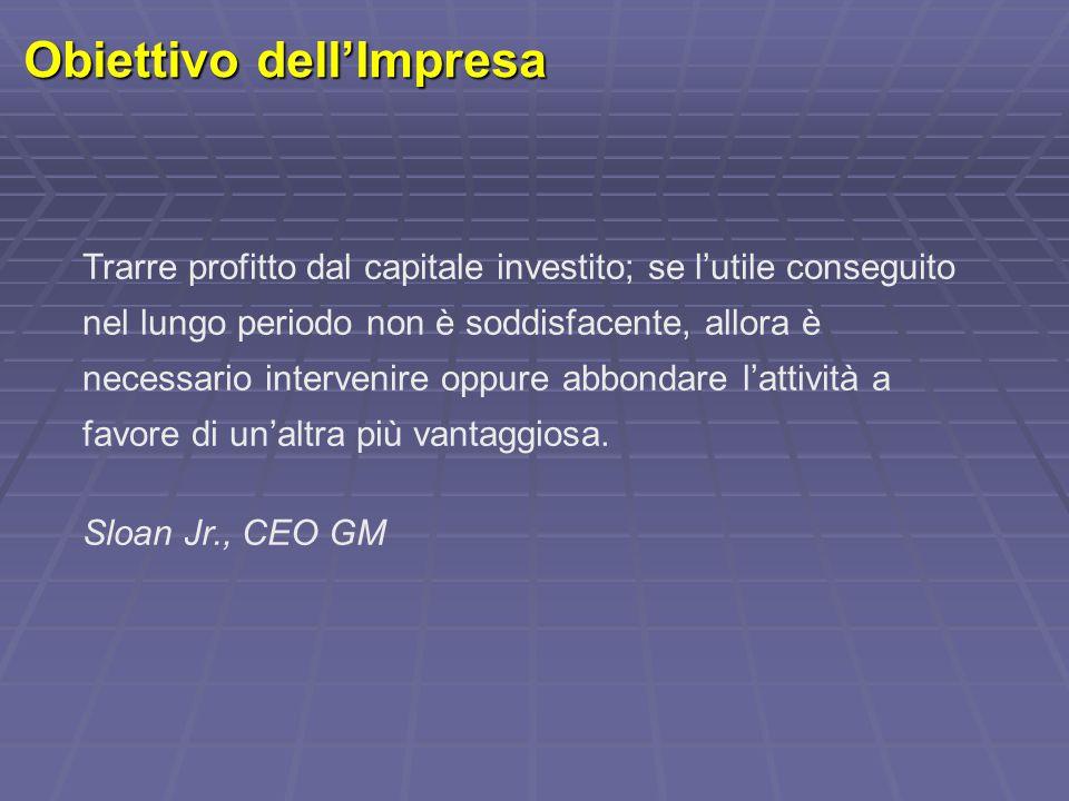Obiettivo dell'Impresa Trarre profitto dal capitale investito; se l'utile conseguito nel lungo periodo non è soddisfacente, allora è necessario interv