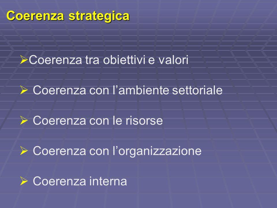 Coerenza strategica  Coerenza tra obiettivi e valori  Coerenza con l'ambiente settoriale  Coerenza con le risorse  Coerenza con l'organizzazione 
